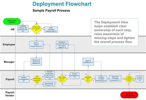 deployment flowchart business process mapping character excellence and