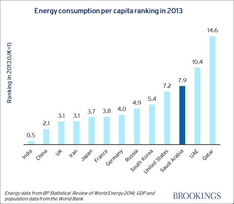 highest energy consumers in the world total energy consumption of the world ace energy