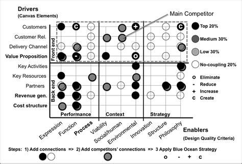 design criteria canvas business canvas driver design quality criteria enabler