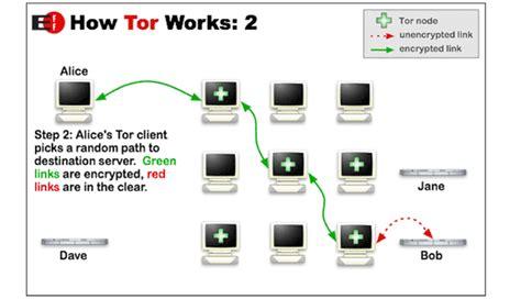 how browser works tor browser kann der anwender die web anonym surfen wie