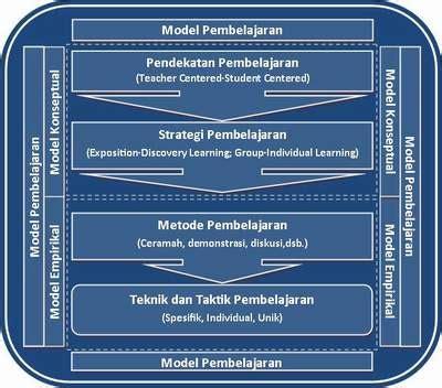 Strategi Dan Taktik Mediasi 1 pengertian pendekatan strategi metode teknik taktik
