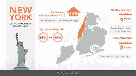 Nyc Property Tax Records New York Property Market Continues To Records