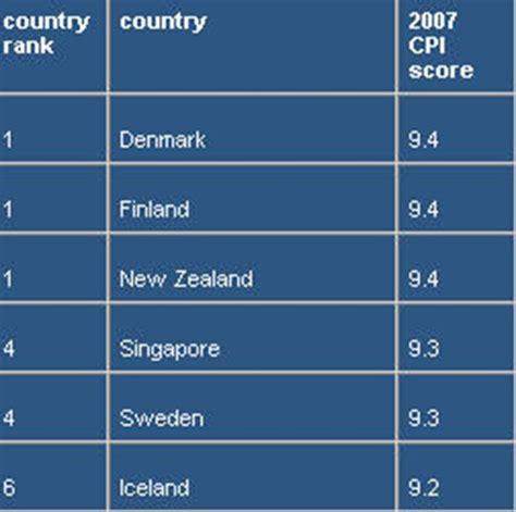 Harvard Mba International Development by International Business Corruption In International