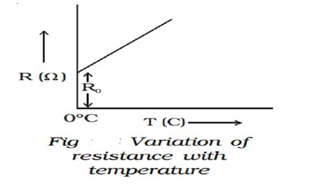 temperature dependent resistor definition temperature dependence of resistance and resistance of a cell study material