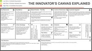 Innovation Strategy Template by The Innovator S Canvas A Step By Step Guide To Business