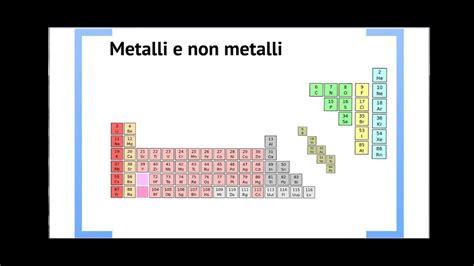 descrizione tavola periodica la tavola periodica degli elementi chimici di mendeleev