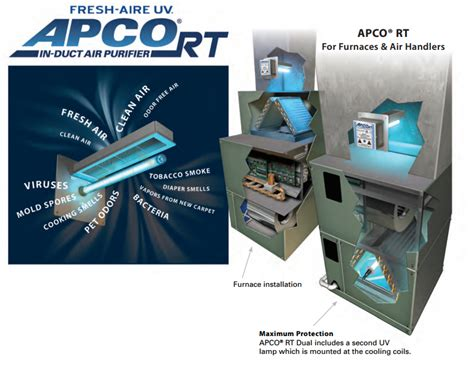 Apco Uv Light Apco Uvapco Rt Uv In Duct Air Purifier Apco Uv