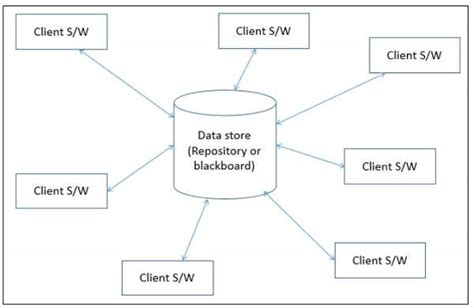 repository pattern types software architecture and design data centered architecture