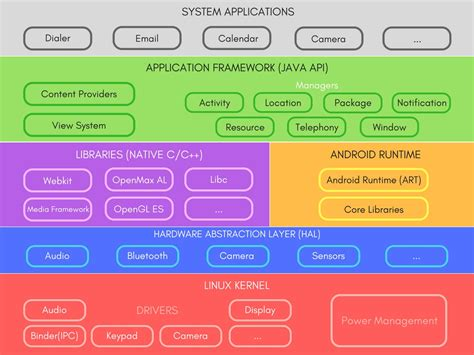 programming with android system architecture ppt video programming with android system architecture er diagram