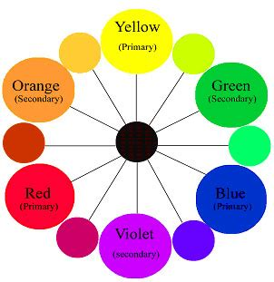 color theory basics basic color theory home decoration