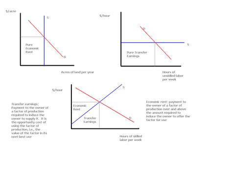 create economic graphs notes on marginal productivity theory of distribution