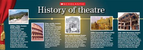 Interactive Theater History Of The World Part Two by Term 3 History Of Mask In Theatre Mr Lambton