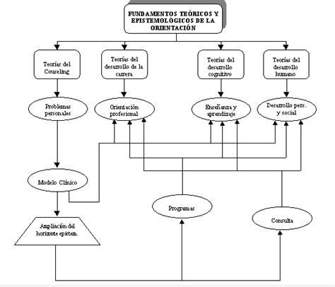 Diseño Curricular Prescriptivo Definicion Marzo 2012 Modelos De Orientaci 211 N Escolar