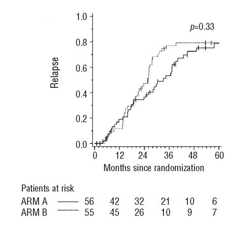 figure open or not relapse risk after autologous transplantation in patients