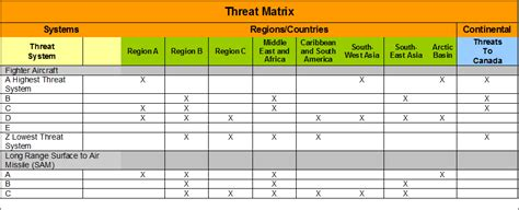 capability matrix template archived threat capability assessment