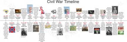 Events That Led Up To The Civil War Essay by Civil War General Timeline Mr Elliott S 6th Grade Class