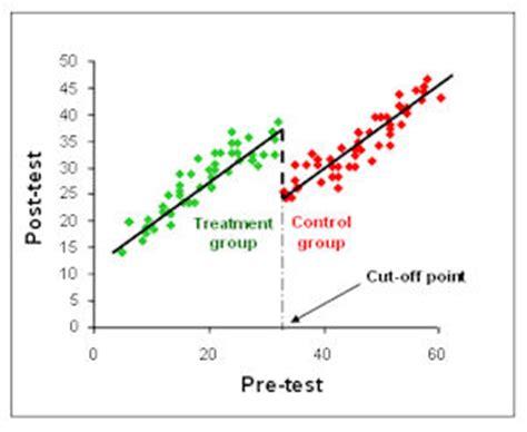 regression discontinuity design natural experiment regression quotes quotesgram