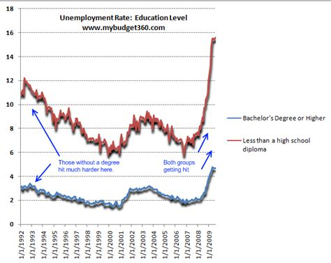 Unemployment Rate For Mba Graduates by Tech Sector To Hire Slashdot