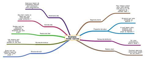 Exemple De Business Model