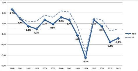 prodotto interno lordo regioni italiane dati macroeconomici italiani