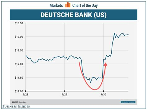 deutsche bank dd report deutsche bank justice department to settle for 5