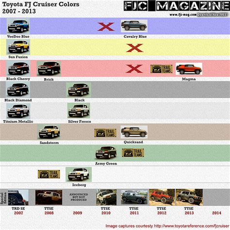 2007 The Year In Color by Fjc Colors 2007 2013 Toyota Cruisers Trucks Magazine