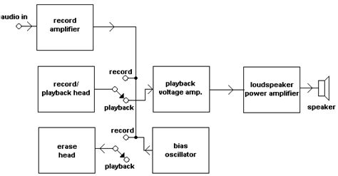 block diagram recorder go look importantbook chemical fluid magnetic on preservation of magnetic audiotape and