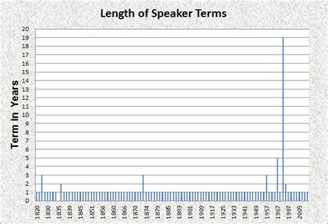 ask the experts senators term length