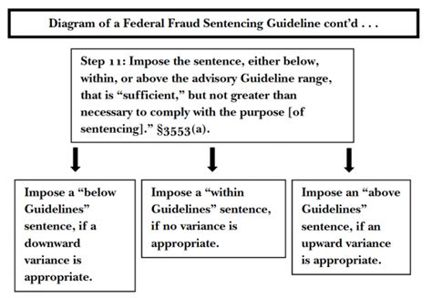 section 18 sentencing guidelines judging federal white collar fraud sentencing an