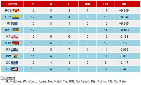 Ipl T20 Points Table by Cricket Dialy Bytes Ipl Points Table 2011