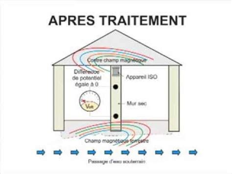 Lutter Contre Humidite Des Murs 2863 by Traiter L Humidit 233 Dans Les Maisons Anciennes Gr 226 Ce 224 L