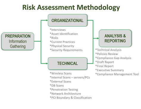 network security assessment template web application vulnerability assessment report template