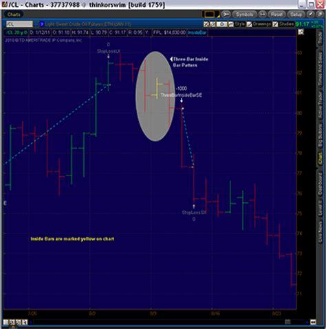 candlestick pattern thinkorswim traders tips march 2011