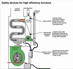 how furnace works diagram apps directories