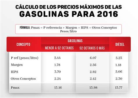 requisitos para la gasolina deducibles 2016 191 c 243 mo se calcular 225 el precio de la gasolina este a 241 o