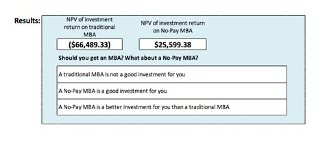 Mba Return On Investment Calculator by A No Pay Mba It S Not For Everyone Is It For You