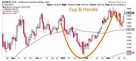 upside down cup and handle pattern onr to the golden highway ryan puplava cmt