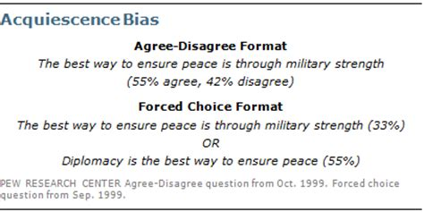design bias meaning questionnaire design pew research center