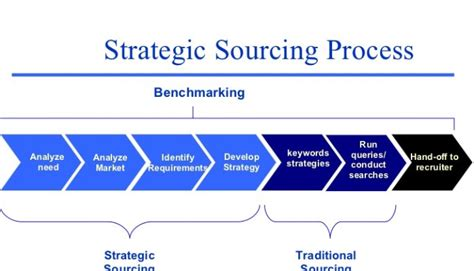 can a communication plan help strategic sourcing linkedin