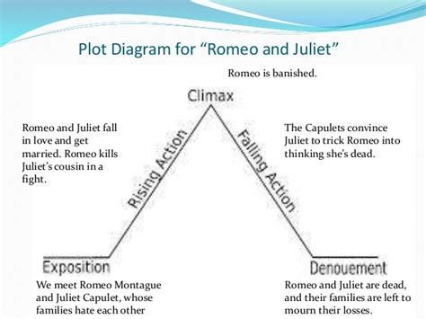 themes in romeo and juliet yahoo answers conclusion of romeo and juliet writingfixya web fc2 com