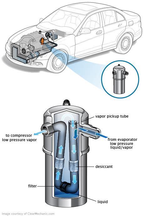 air conditioning accumulator