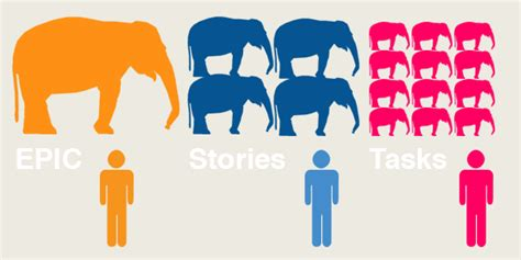 Great Analogy For This epics stories and tasks blog leankit