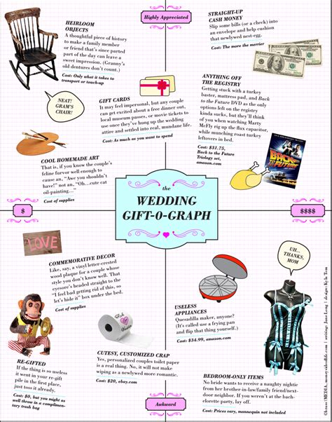 Wedding Gift Cost by The Wedding Gift 0 Graph Infographic Facts