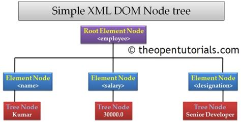 javascript tutorial dom nodes and tree android simple xml dom parser 187 the open tutorials