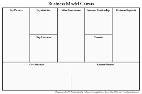 The Business Model Canvas Jonathan Sandling Business Model Template