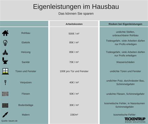 Wie Viel Kostet Ein Fertighaus 3957 by Fertighaus Bauen Preis Kosten Anbieter 187 220 Berblick