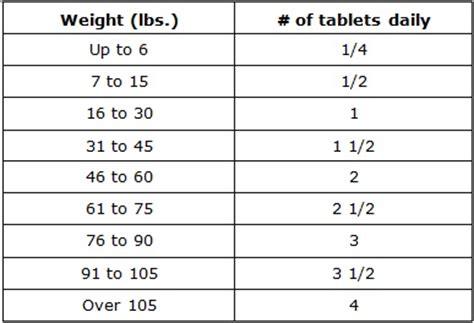 deramaxx for dogs side effects deramaxx dose chart related keywords deramaxx dose chart