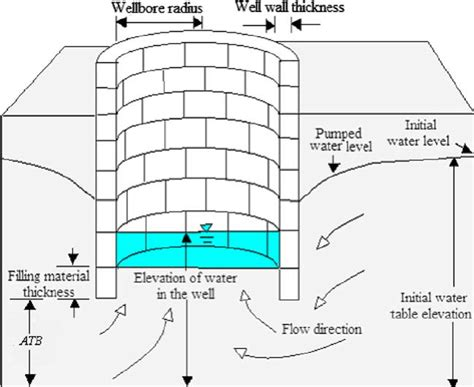 well diagram water well diagram www pixshark images galleries