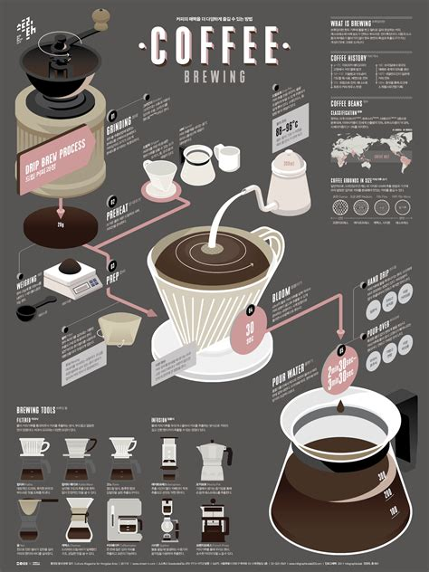 ultimate coffee brewing guide poster  venngage
