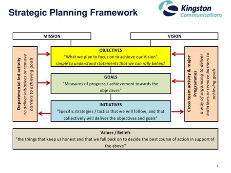 Strategic Planning On One Page 1 Page Strategic Plan Template